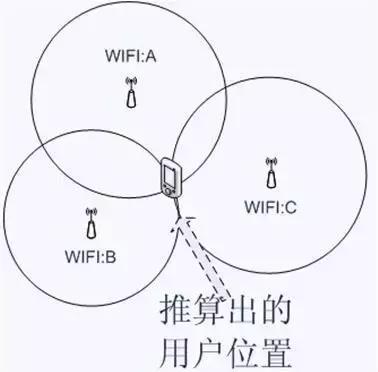 WIFI定位