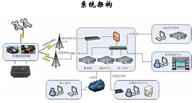 金融车架构图.jpg